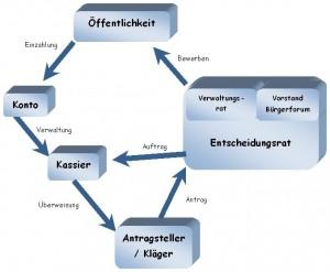 Grafik: Organigramm Rechtshilfefond